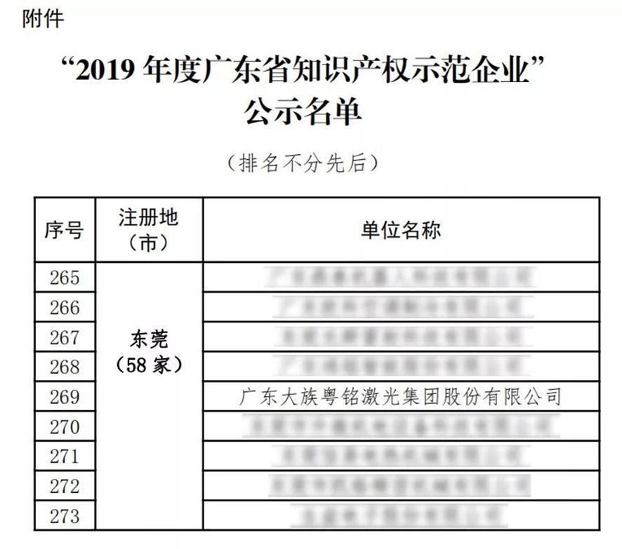 """我司荣登""""2019年广东省知识产权示范企业""""榜单"""